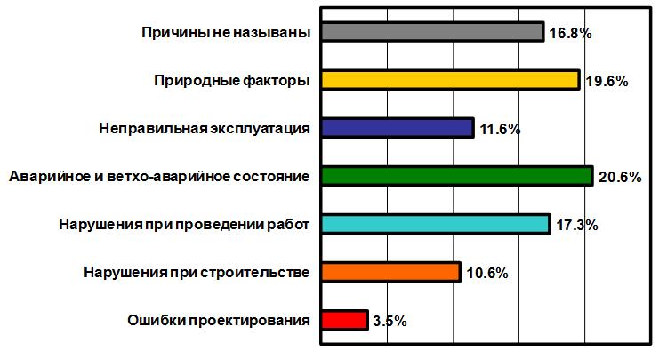 Analiz_prichin_avarij_proizoshedshix_v_2010_godu