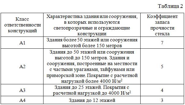 Koefficient_zapasa_prochnosti_stekla