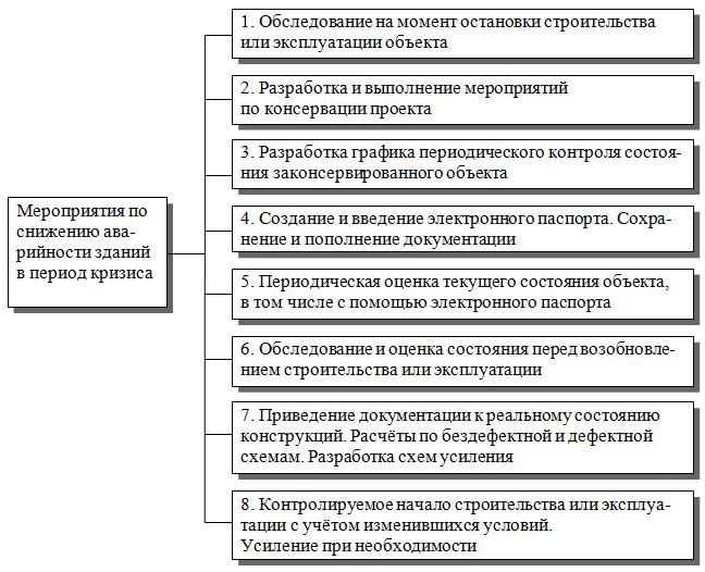 Meropriyatiya_po_snizheniyu_avarijnosti_zdanij_v_period_krizisa