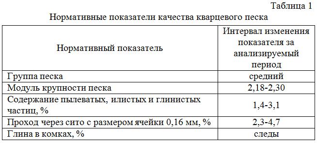 Normativnye_pokazateli_kachestva_kvarcevogo_peska