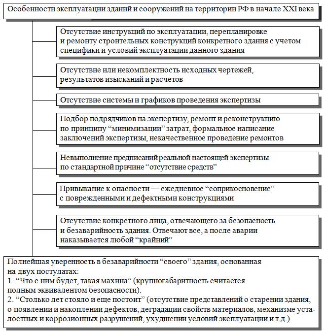 Osobennosti_ekspluatacii_zdanij_i_sooruzhenij_na_territorii_RF_v_nachale_XXI_veka