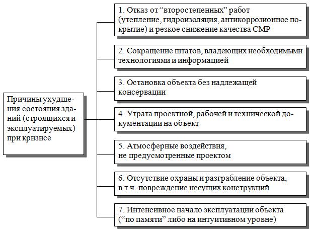 Prichiny_uxudsheniya_sostoyaniya_stroyashhixsya_i_ekspluatiruemyx_zdanij_pri_krizise