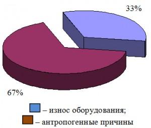 Prichiny_vozniknoveniya_avarijnyx_situacij