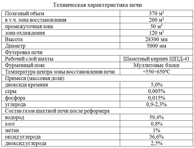 Texnicheskaya_xarakteristika_pechi